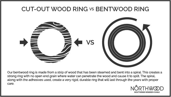 bent wood diagram